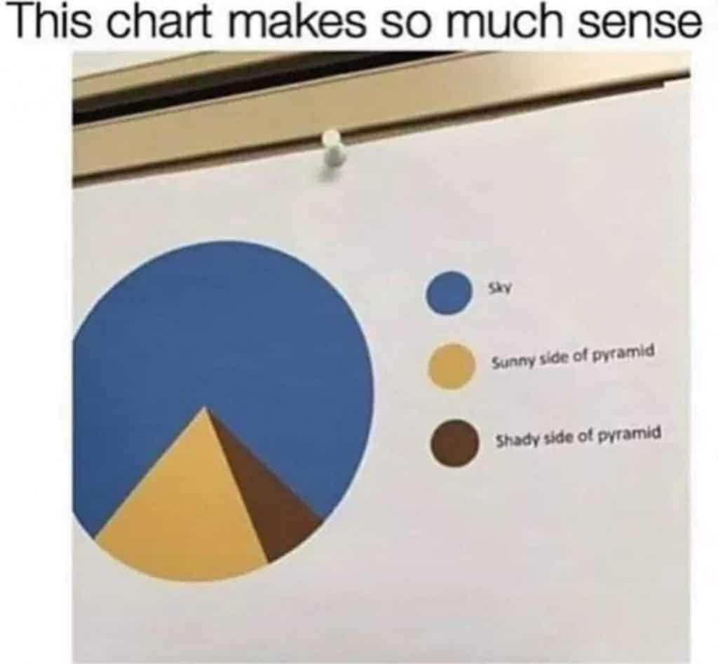 egyptian pyramid meme